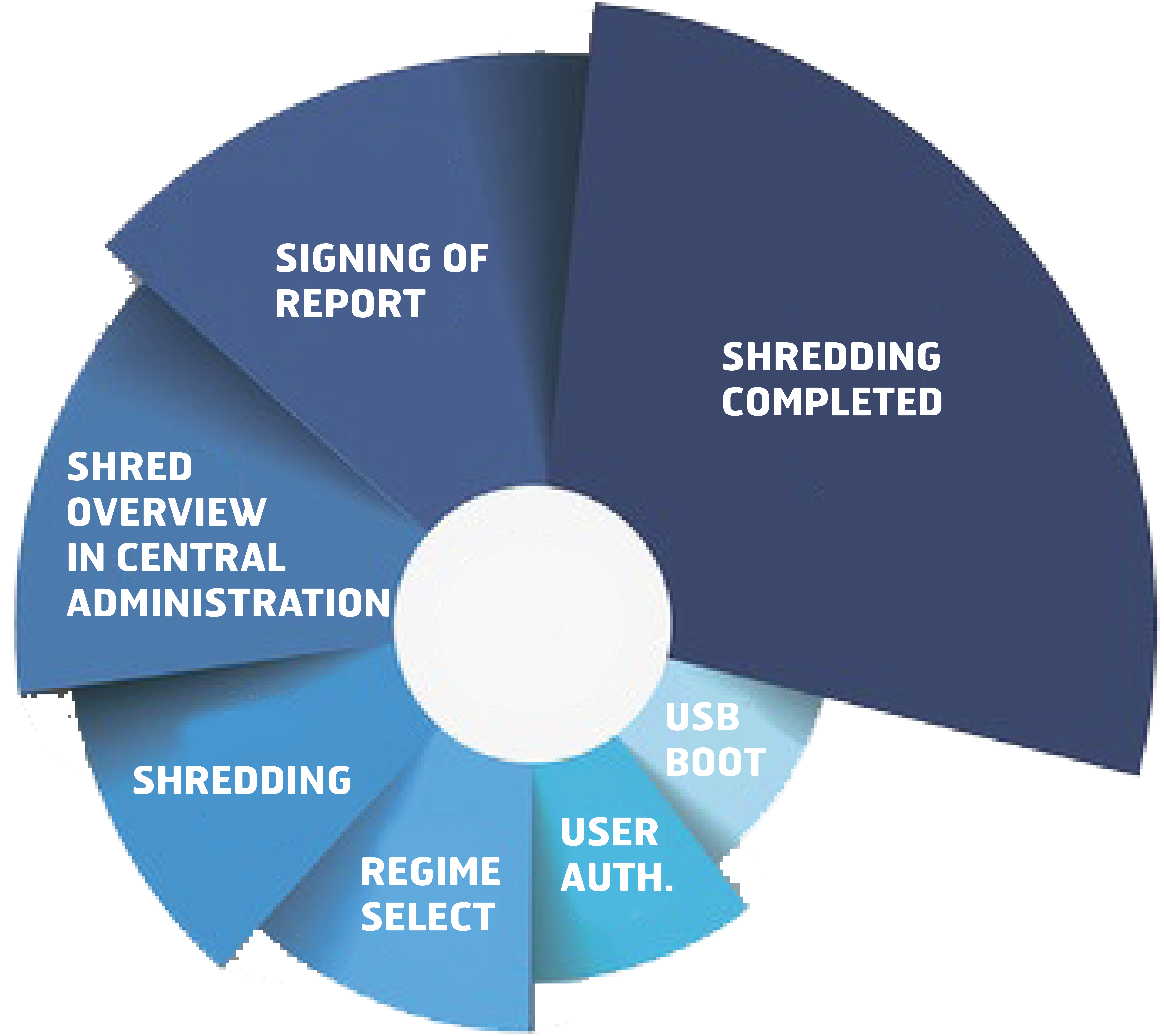 TrustPort Disc Shredder data erasure process