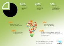 stats antivirus trustport